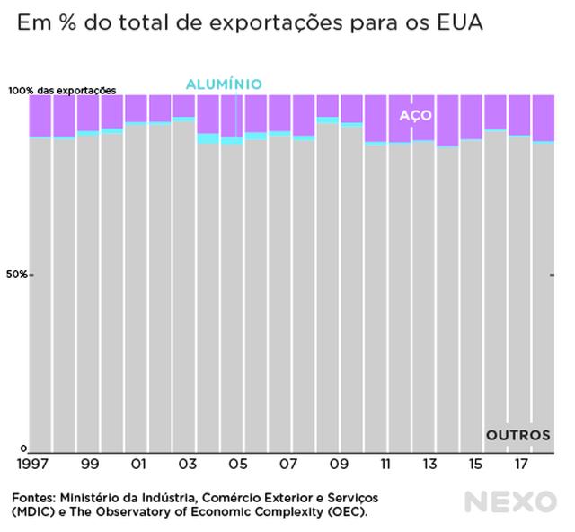 Participação do aço e do alumínio nas exportações aos EUA. Sempre em torno dos 13%, somados, mas com participação significantemente maior do aço.