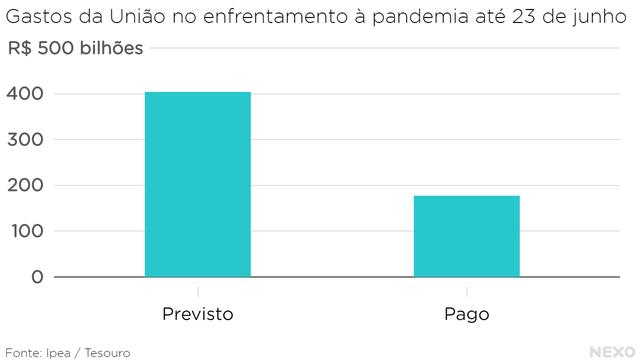 Gastos da União no enfrentamento à pandemia até 23 de junho. Mais de R$ 400 bilhões previstos, pouco menos da metade executados.