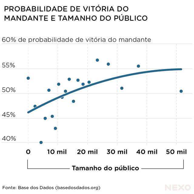 Gráfico mostra a relação de probabilidade de vitória do time mandante e tamanho do público, no contexto do Brasileirão