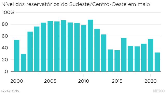 Nível dos reservatórios do Sudeste/Centro-Oeste em maio. Em 2021, mais baixo desde 2001