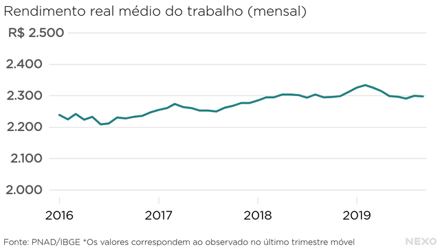 Rendimento real médio do trabalho (mensal): leve melhora desde 2017