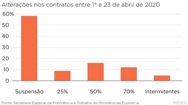 Alterações nos contratos entre 1° e 23 de abril de 2020. Mais de 50% das alterações são suspensão de contratos