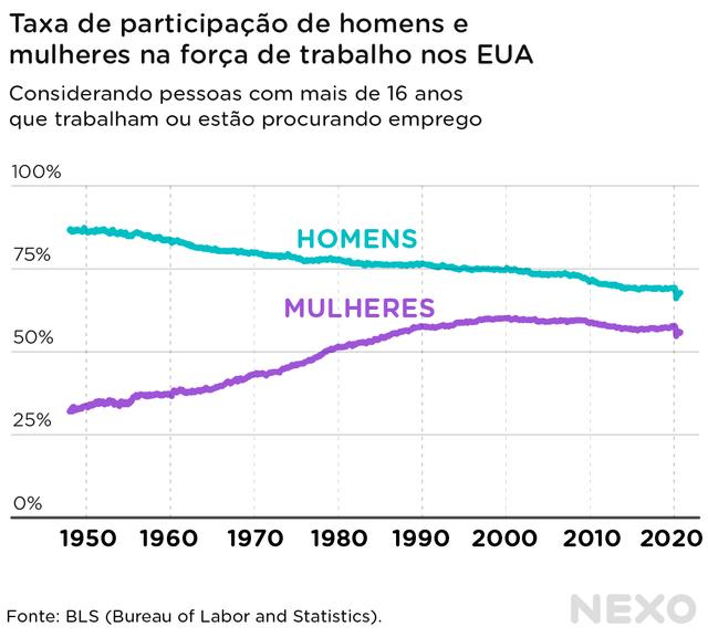 Gráfico de linhas mostra a evolução da participação de homens e mulheres na força de trabalho dos EUA de 1950 a 2020