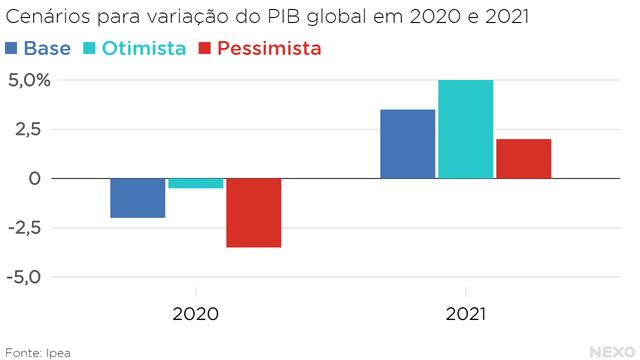 Cenários para variação do PIB global em 2020 e 2021. Cenários otimista, básico e pessimista.