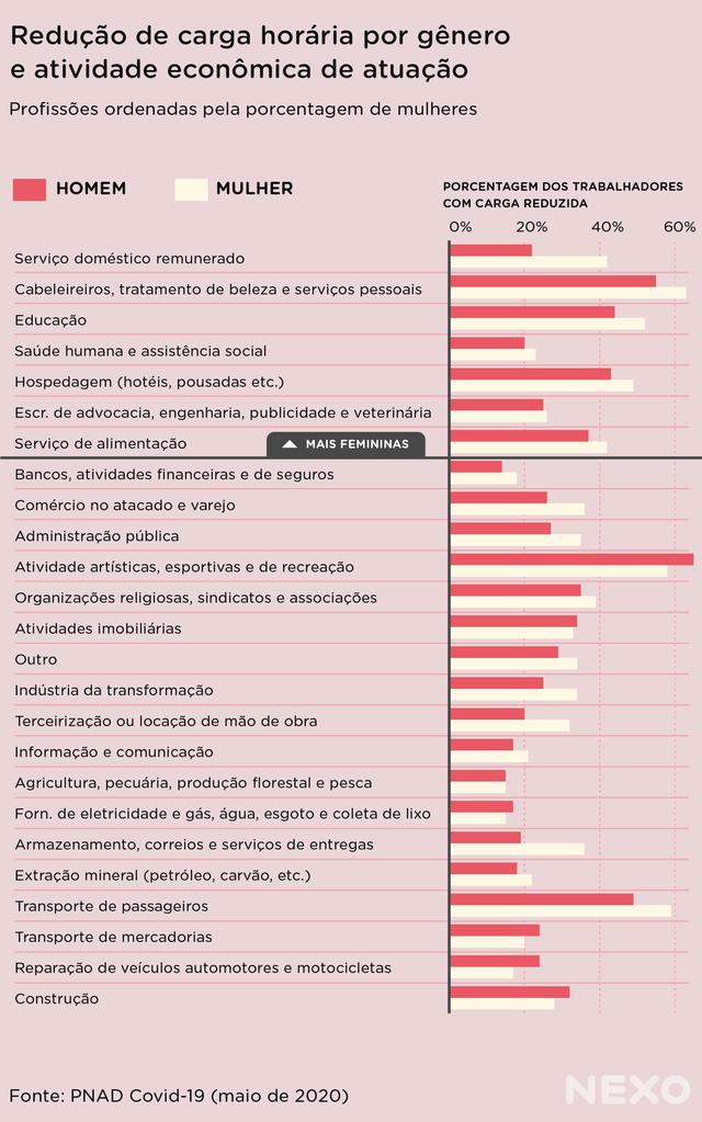 Gráfico de barras mostra a porcentagem trabalhadores com carga horária reduzida durante a pandemia, em diferentes áreas de atuação e com divisão de gênero