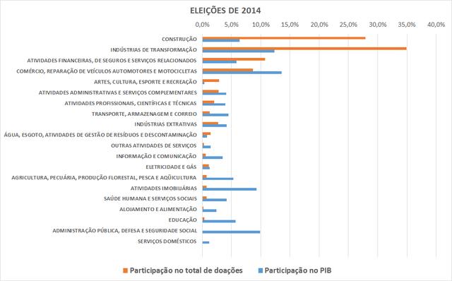 Gráfico da participação dos principais setores econômicos no financiamento eleitoral e no PIB brasileiro (2014)