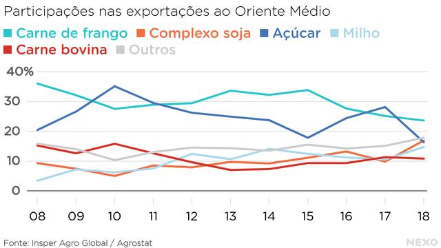 Participações nas exportações ao Oriente Médio. Frango no topo em 2018