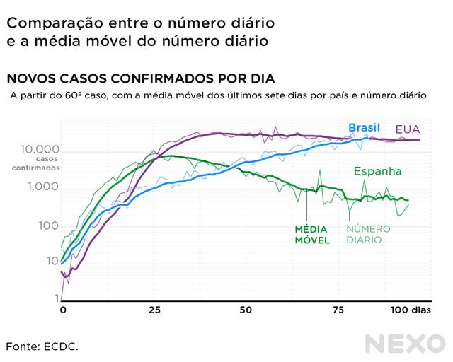 Números de Brasil, EUA e Espanha com e sem médias móveis. Curva das médias móveis é suavizada; curva bruta é cheia de oscilações bruscas