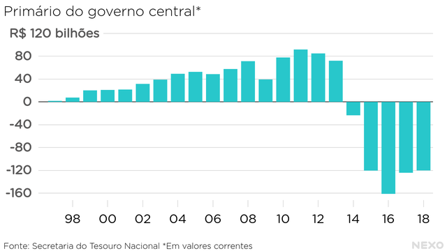 Primário do governo central - deficit nominal, em bilhões. Superávit até 2013, déficit a partir de 2014. Pior resultado foi em 2016: R$ 160 bilhões de deficit. Desde então, melhora gradual em 2017 e 2018