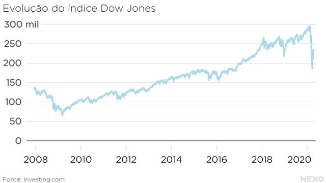 Evolução do índice Dow Jones. Alta contínua 2009 ao começo de 2020