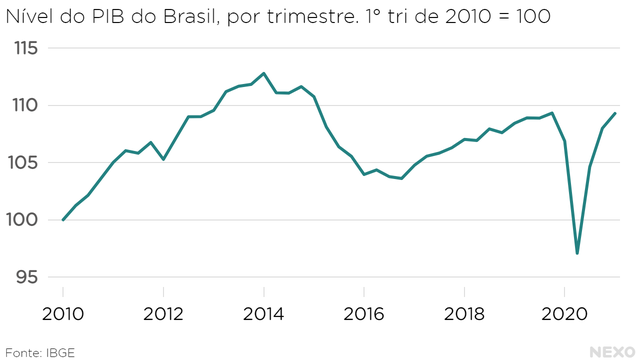Nível do PIB do Brasil, por trimestreNível do PIB do Brasil, por trimestre. Queda forte no começo de 2020, mas voltamos ao patamar do fim de 2019 no começo de 2021