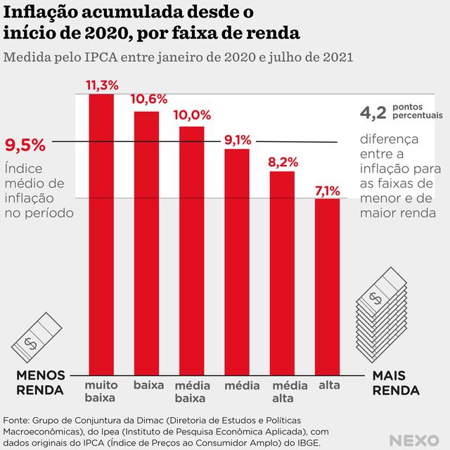 Aumento de preços segundo o IPCA foi de 11,3% para a camada de renda mais baixa, enquanto para os de maior renda foi de 7,1%