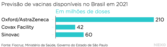 Previsão de vacinas disponíveis no Brasil em 2021