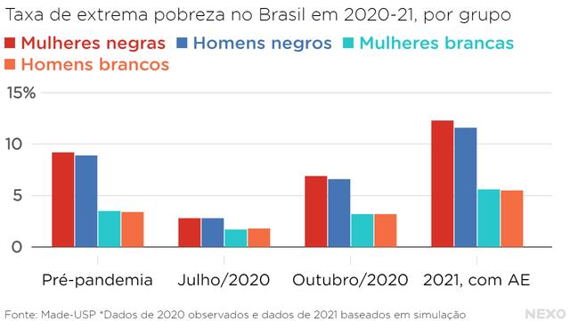 Taxa de extrema pobreza no Brasil em 2020-21, por grupo. Novamente mulheres e homens negros em patamar mais alto que os brancos