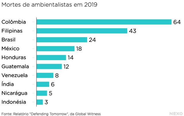 ambientalistas mortos em 2019 no mundo