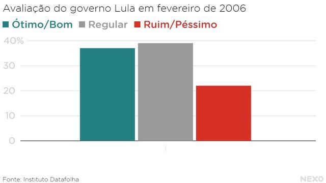 Aprovação de Lula em fevereiro de 2006