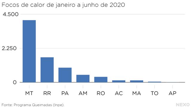 Focos de calor de janeiro a junho de 2020 nos estados da Amazônia. Mato Grosso, Roraima e Pará têm os maiores índices.