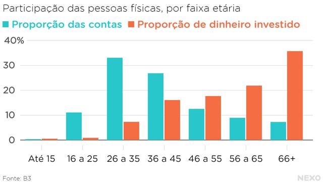 Participação das pessoas físicas, por faixa etária. Faixa com maior número de contas é entre 26 e 35 anos. Mas a faixa com mais dinheiro investido é a com mais de 66 anos.