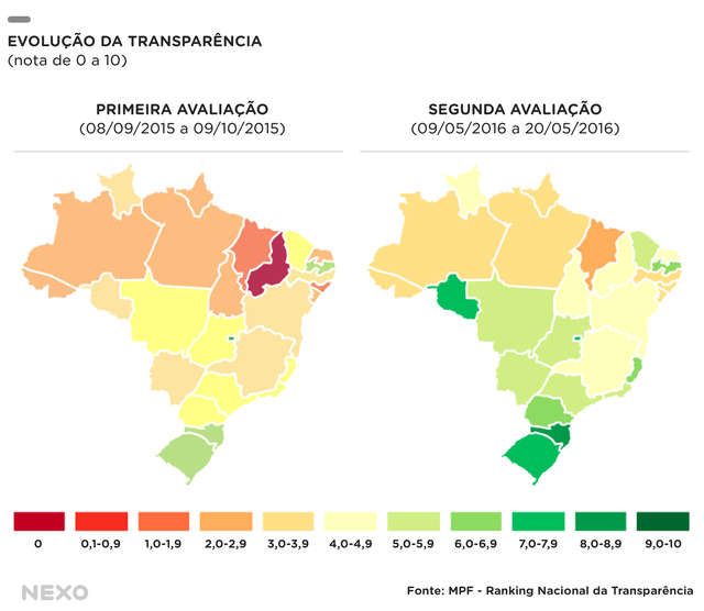 Gráfico compara o índice de transparência das cidades brasileiras em 2015 e 2016