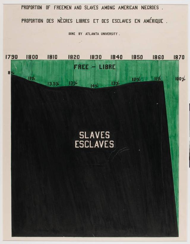 Infográfico mostra as proporções de negros livres e escravos nos EUA ao longo do tempo