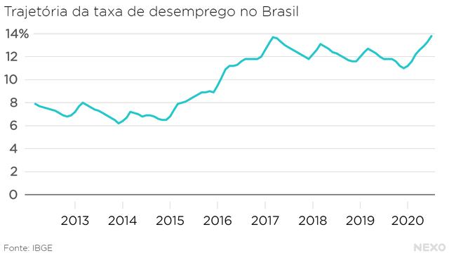 Trajetória da taxa de desemprego no Brasil. Alta histórica em meados de 2020, um pouco acima do início de 2017