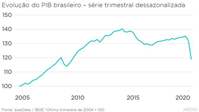 Evolução do PIB brasileiro – série trimestral dessazonalizada. Alta até 2014, com excessão de um breve vale entre 2008 e 2009. Depois de 2014, queda seguida de crescimento pequeno. Em 2020, queda muito forte.