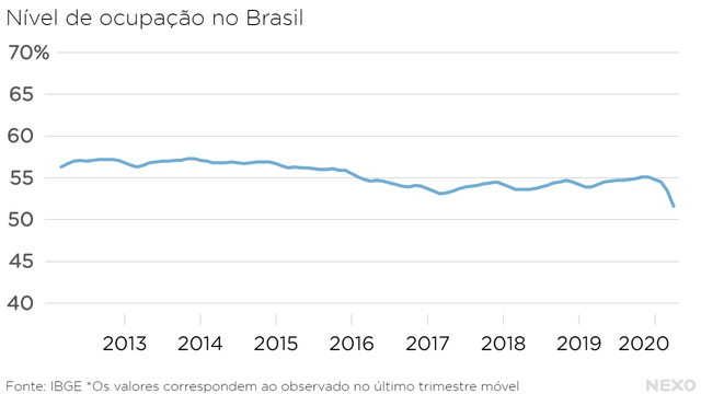 Nível de ocupação no Brasil. Valor mais baixo da série em abril de 2020
