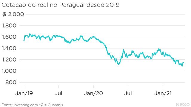 Cotação do real no Paraguai desde 2019. Estabilidade em 2019 e queda em 2020 e 2021