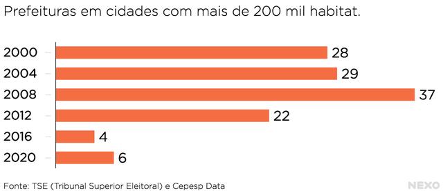 Gráfico com dados das cidades com mais de 200 mil habitantes