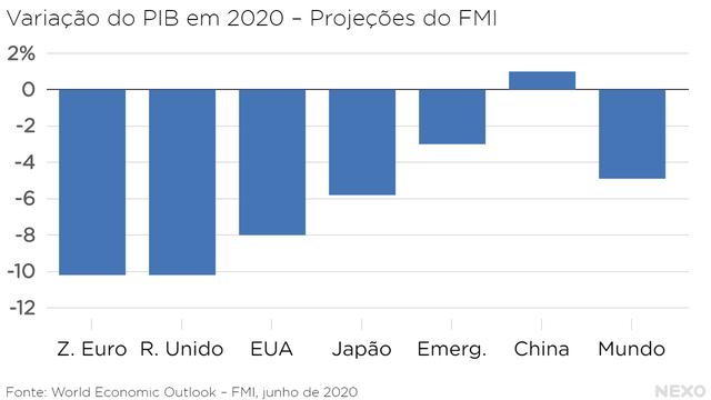 Variação do PIB em 2020, pelas projeções do FMI. Zona do euro e Reino Unido com as maiores projeções de queda, pouco acima de 10%. Média do mundo é de queda de pouco menos de 5%.