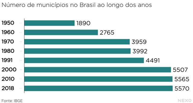 Número de municípios no Brasil ao longo dos anos. De 1890 municípios em 1950 até 5570 municípios em 2018