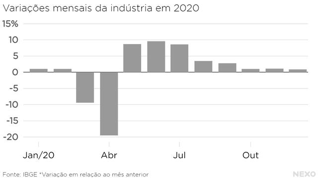 Variações mensais da indústria em 2020. Alta em maio, que ficou mais forte em junho. A partir dali, escadinha até crescimento muito baixo no final do ano