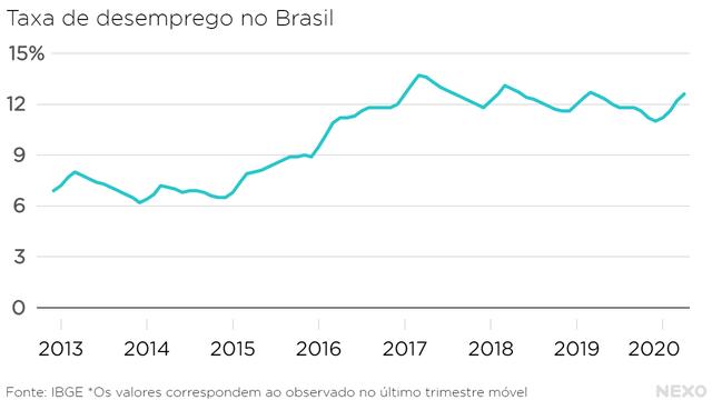 Taxa de desemprego no Brasil. Subindo no início de 2020