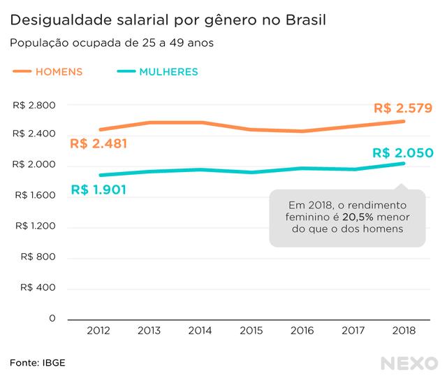 Gráfico em linha mostrando a desigualdade salarial entre mulheres e homens no brasil de 2012 a 2018