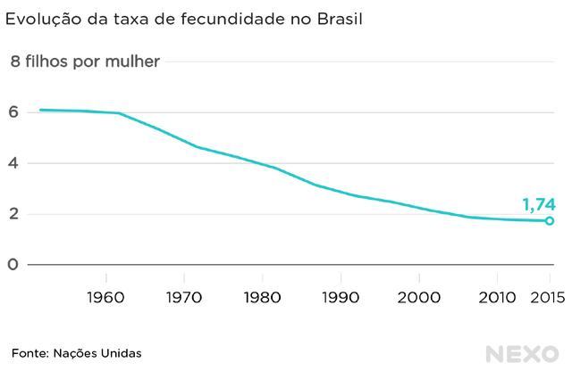 Linha que indica média de filhos por mulher no Brasil ao longo das décadas mostra queda de cerca de seis em 1950 para 1,7 em 2015