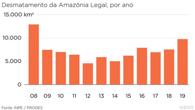 Desmatamento da Amazônia Legal, por ano. Queda até 2012, mas aumento até chegar em 2019 ao valor mais alto em uma década