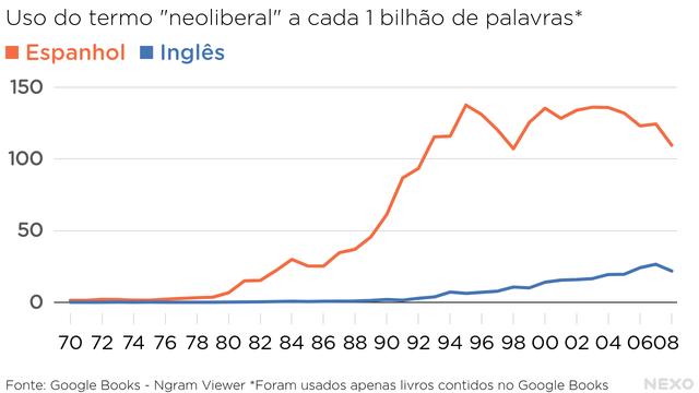 Uso do termo neoliberal a cada 1 bilhão de palavras. Em espanhol e inglês. Espanhol bem acima do inglês. Ambos começam a aparecer nos anos 1980, crescendo ainda mais nos anos 1990. Nos anos 2000, manutenção do patamar.