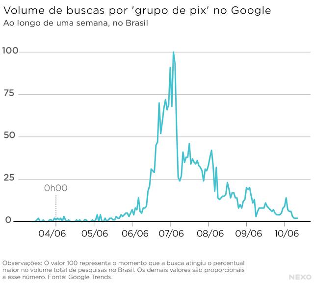 """Gráfico sobre buscas por """"grupo pix"""" no Google"""