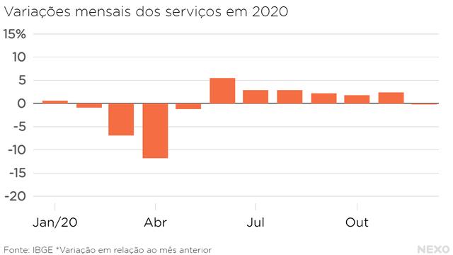 Variações mensais dos serviços em 2020. Crescimento em junho, depois escadinha até ter queda leve em dezembro