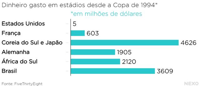Dinheiro gasto em estádios