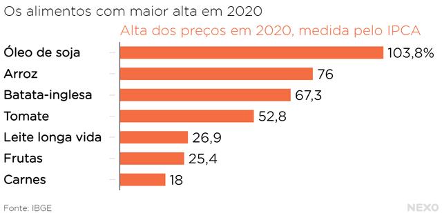 Os alimentos com maior alta em 2020. Em ordem de maior alta para menor: óleo de soja, arroz, batata, tomate, leite, frutas e carnes