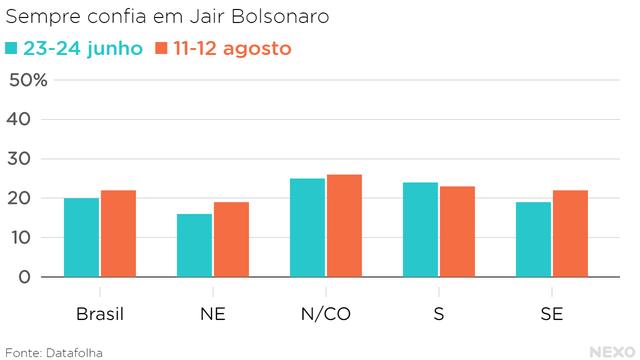 Gráfico de barras mostra a porcentagem de pessoas nas diferentes regiões do Brasil que dizem sempre confiar em Jair Bolsonaro, com base em duas pesquisas do Datafolha