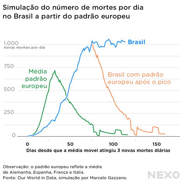 Gráfico de linhas registra a média de mortes diárias por covid-19 no Brasil e na Europa, simulando como teria sido a progressão do número brasileiro caso a curva tivesse seguido o padrão europeu