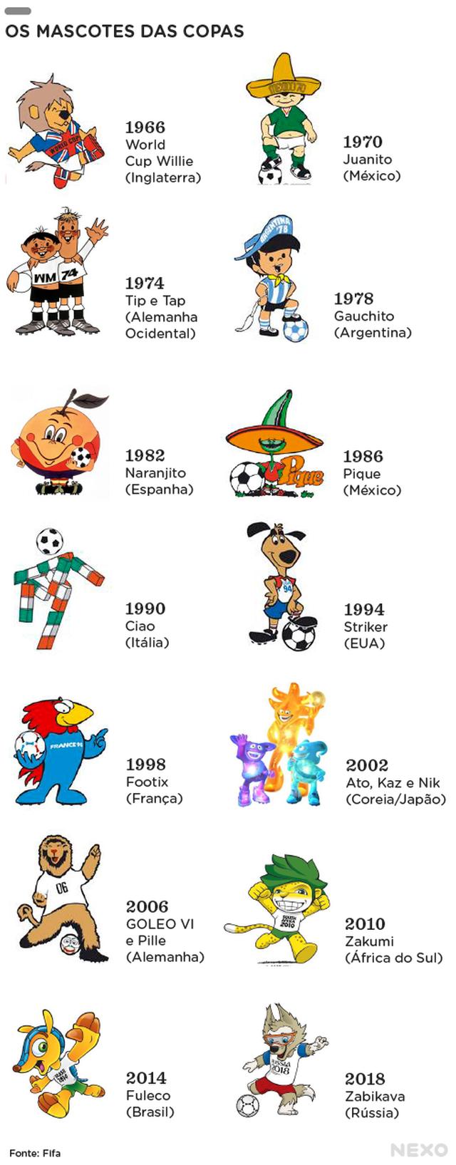 Lista de Mascotes de Copas do Mundo