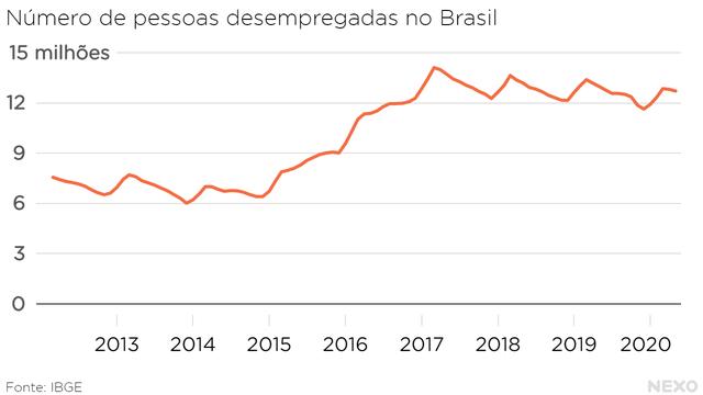 Número de pessoas desempregadas no Brasil. Patamar de março, abril e maio 2020 é mais baixo do que em outros momentos, como em 2017 e 2018
