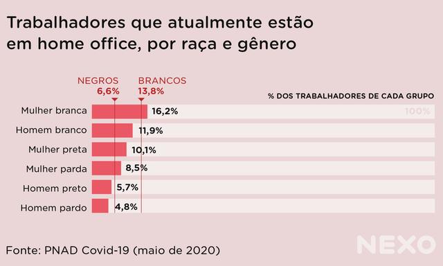 Gráfico de barras registra a porcentagem de pessoas atualmente trabalhando em home office, divididas por raça e gênero. A média de pessoas brancas em home office é maior do que a de negras