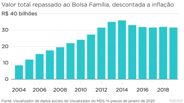 Valor total repassado ao Bolsa Família, descontada a inflação. Crescimento entre 2004 e 2014, depois queda até 2016 e estabilização até 2019