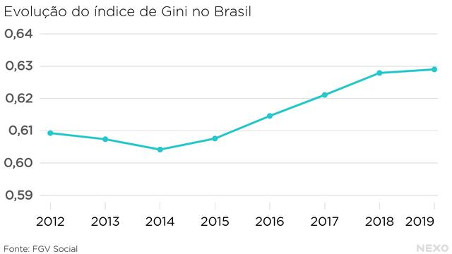 Evolução do índice de Gini no Brasil. Cai até 2014 e começa a aumentar em 2019. Ritmo de alta cai em 2019, mas ainda há aumento