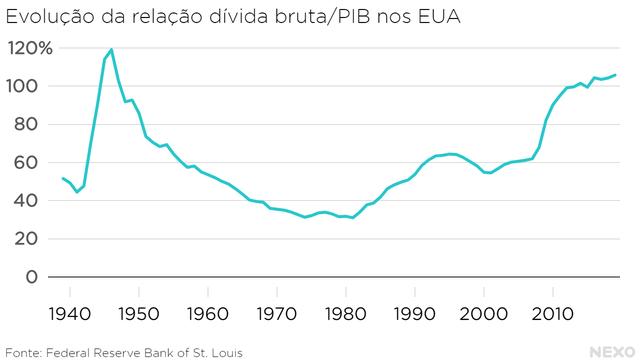 Evolução da relação dívida bruta PIB nos EUA. Nível mais alto nos anos 1940