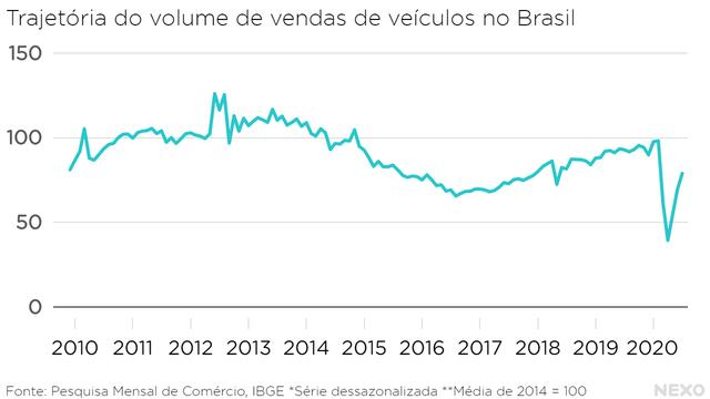 Trajetória do volume de vendas de veículos no Brasil. Queda a partir de 2014, mas nunca recuperou antes do novo tombo forte em 2020